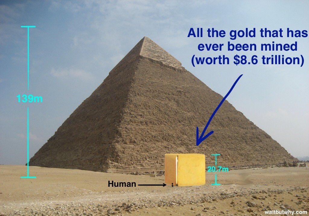 All #gold ever mined ...   #Trump #Trumponomics #Trumpflation #Usd #Dollar #Diversify !