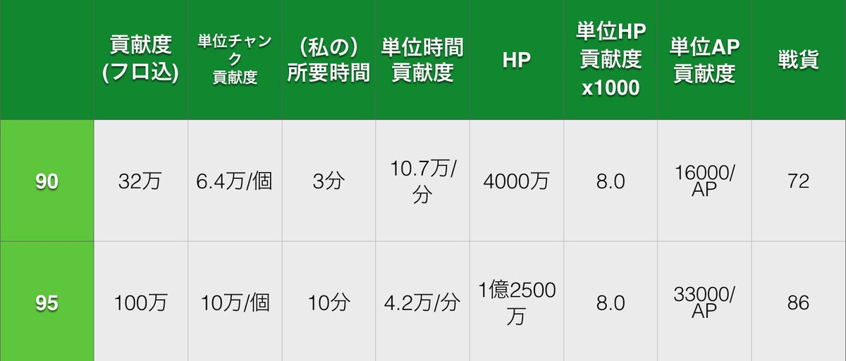 HELL速報。 95HELLの貢献度はフローレン込みで100万、90HELLの約3倍。 95HELL…