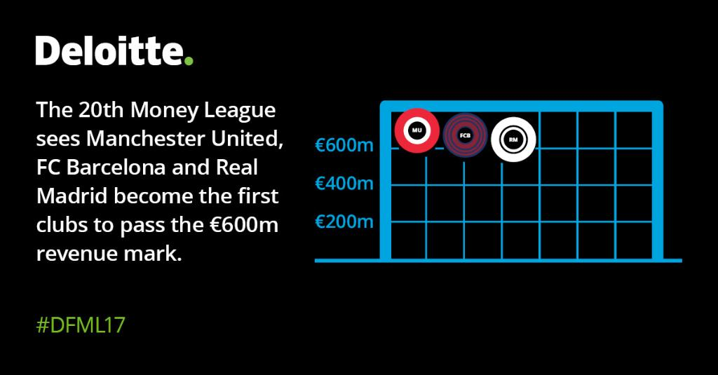 Deloitte Football Money League | Deloitte UK