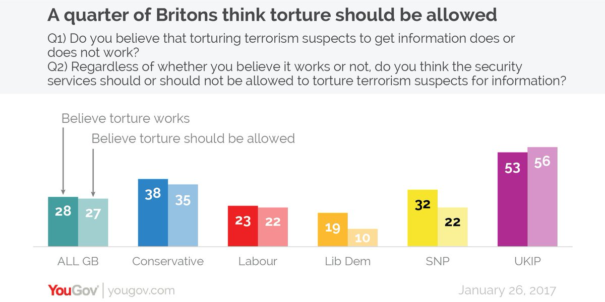 should torture be allowed or not In my own words, the word torture has many meanings: physical, mental, internal, lifelong, and downright cruel but should torture be used as a.