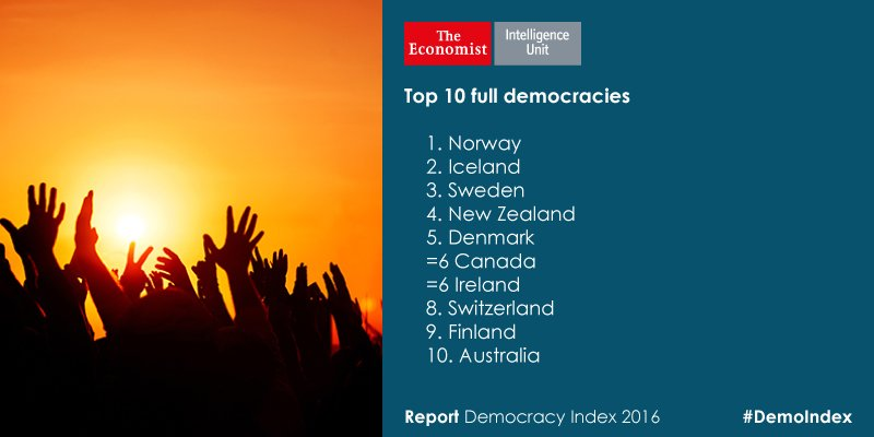 "The world's top 10 ""full democracies"": https://t.co/o337tKYWUa #DemoIndex https://t.co/qvGyvefcg0"