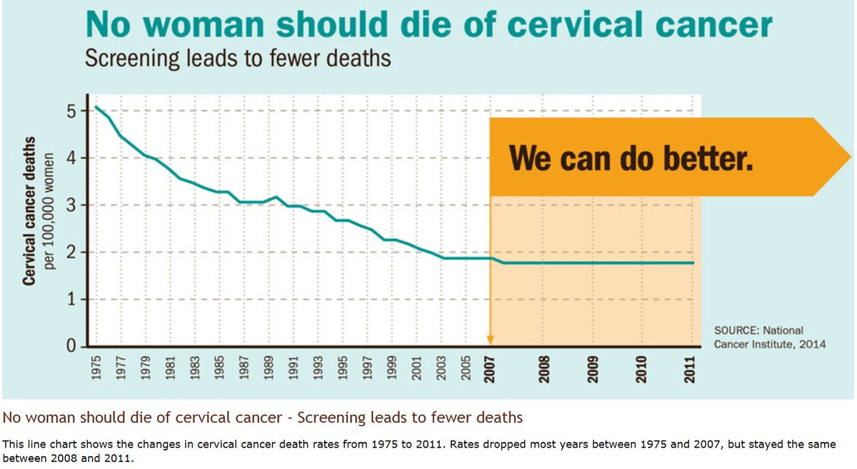 Women Are Dying of Cervical Cancer At Higher Rates Than Previously Estimated images