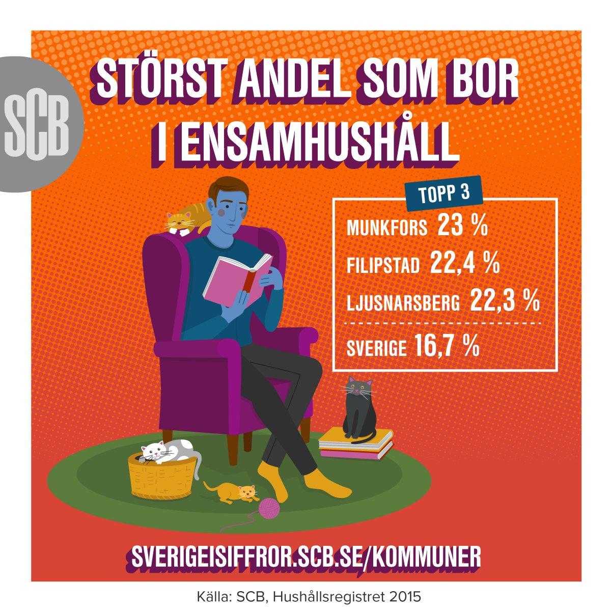 scb.se