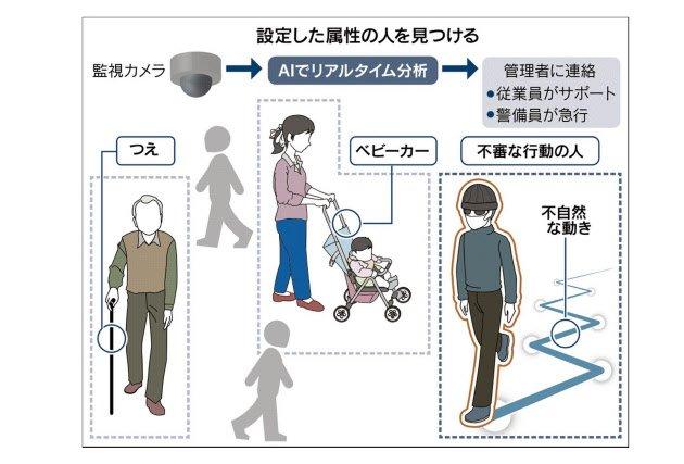 不審者の歩き方には特徴があり、人工知能によって高い精度で検知できることが分かった。 ▼五輪控えAIで不審者検出 三菱電機、高齢者ら支援も : NIKKEI STYLE