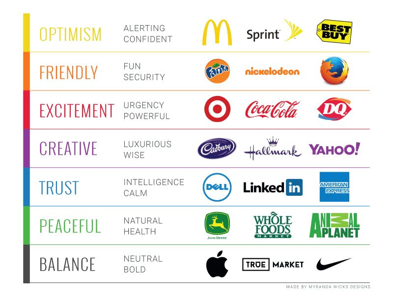 Good read about #colors  -  https://t.co/9tg7mHgpKT #branding #design https://t.co/ssYmPXTEdD