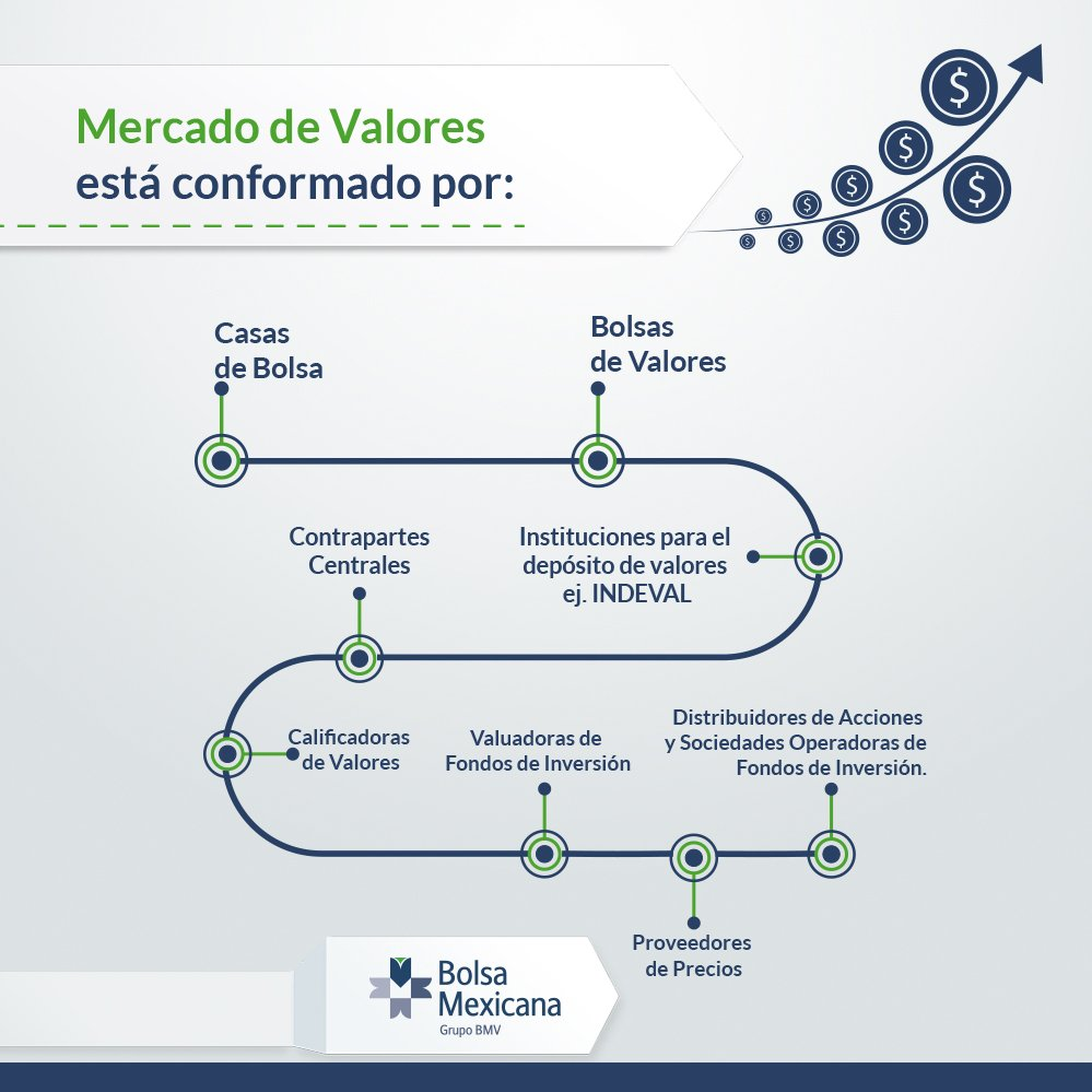 ¿Cómo se conforma el mercado de valores? https://t.co/JKRsqIj4e8
