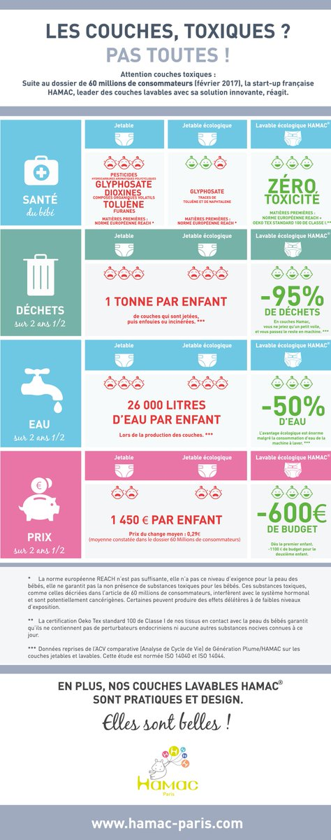 Delphine Batho On Twitter Comparatif Couches Jetables Couches