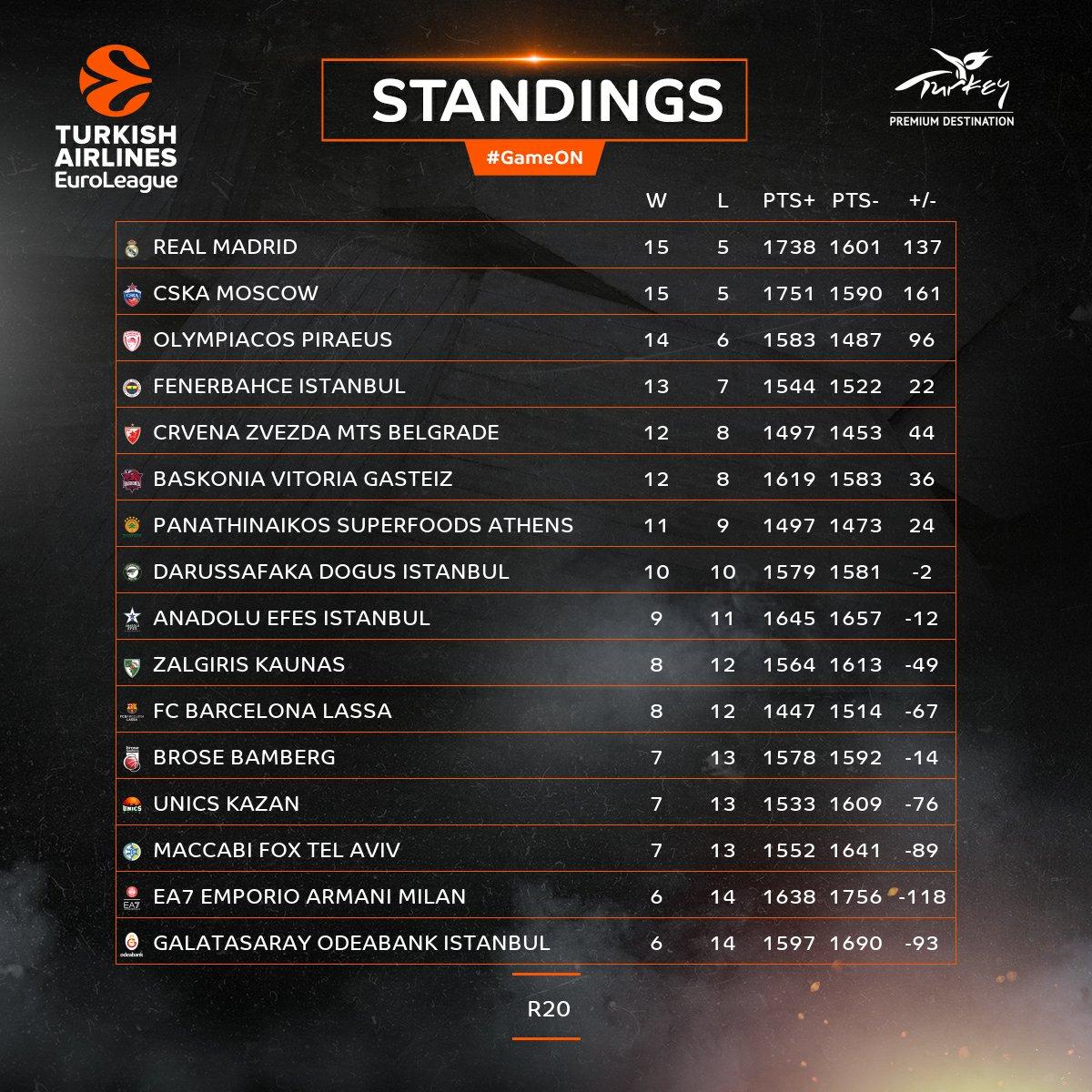 Euroleague Stats