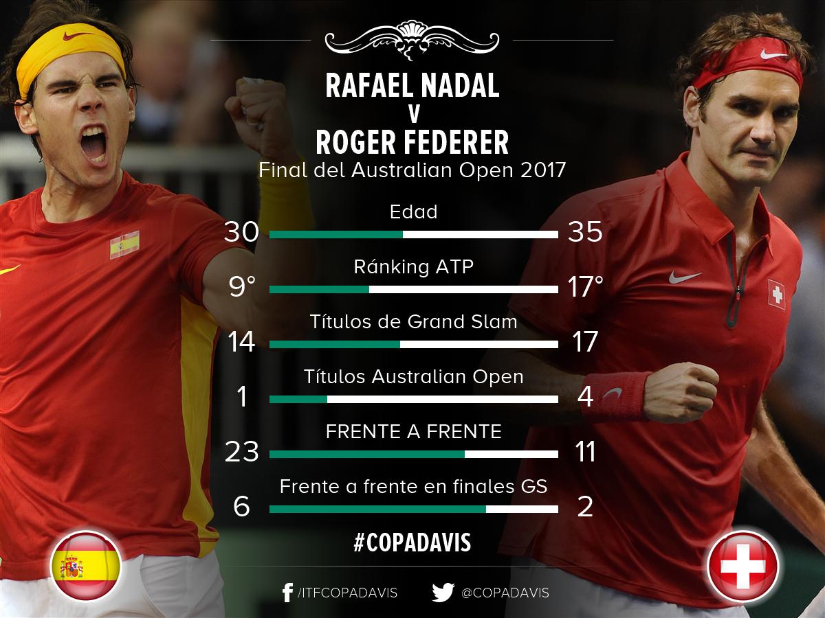 Estadisticas Rafa vs Roger