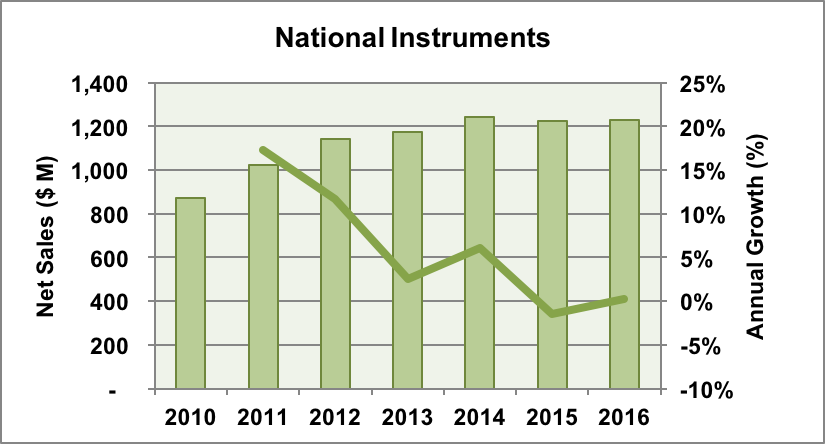 NI revenue and growth trends.