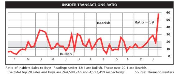 Insider Selling бьет рекорды. S&P500
