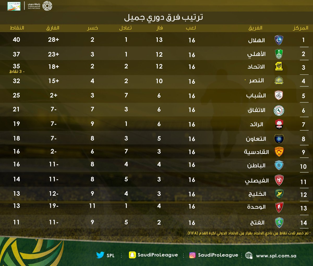 جدول ترتيب الفرق+الهدافين+صناع الأهداف+أفضل دفاع+أفضل هجوم^الجولة 16دوري جميل^
