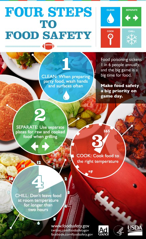 Astounding Usda Food Safety On Twitter Superbowl Party Planning Is Download Free Architecture Designs Scobabritishbridgeorg