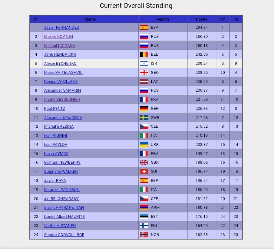 ☆欧州選手権 男子リザルト isuresults.com/results/season…  1stフ…