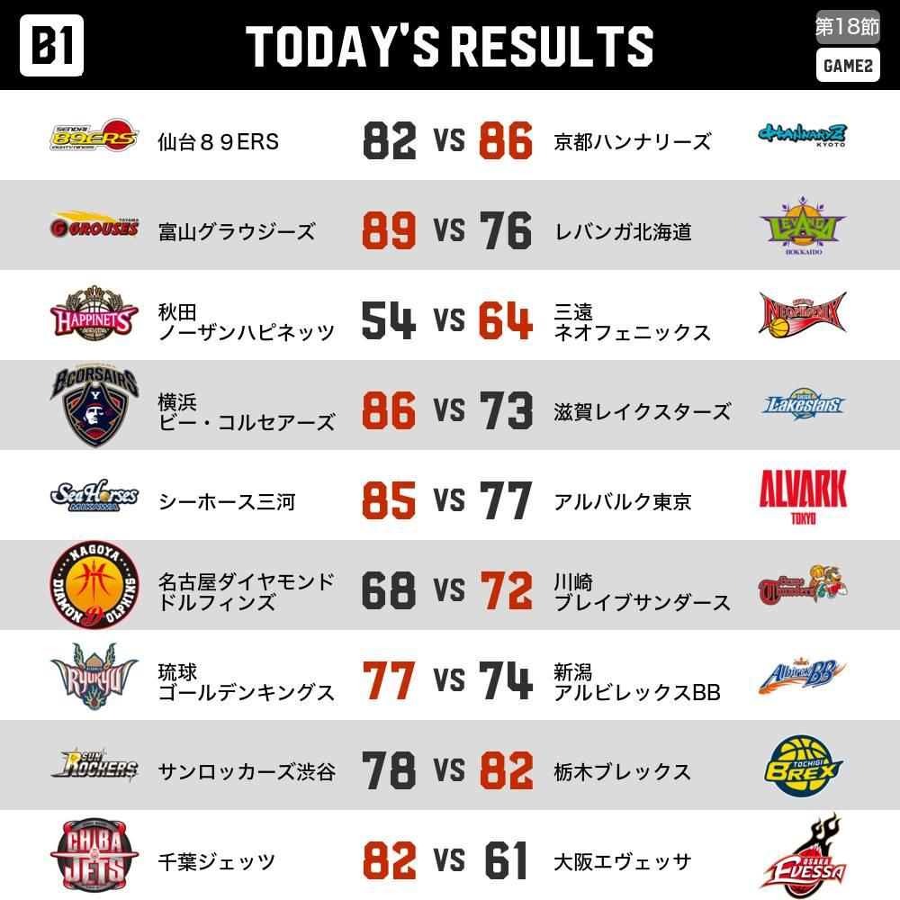 [B1第18節 GAME2] 試合結果🏀 bleague.jp/schedule/  #Bリーグ #…