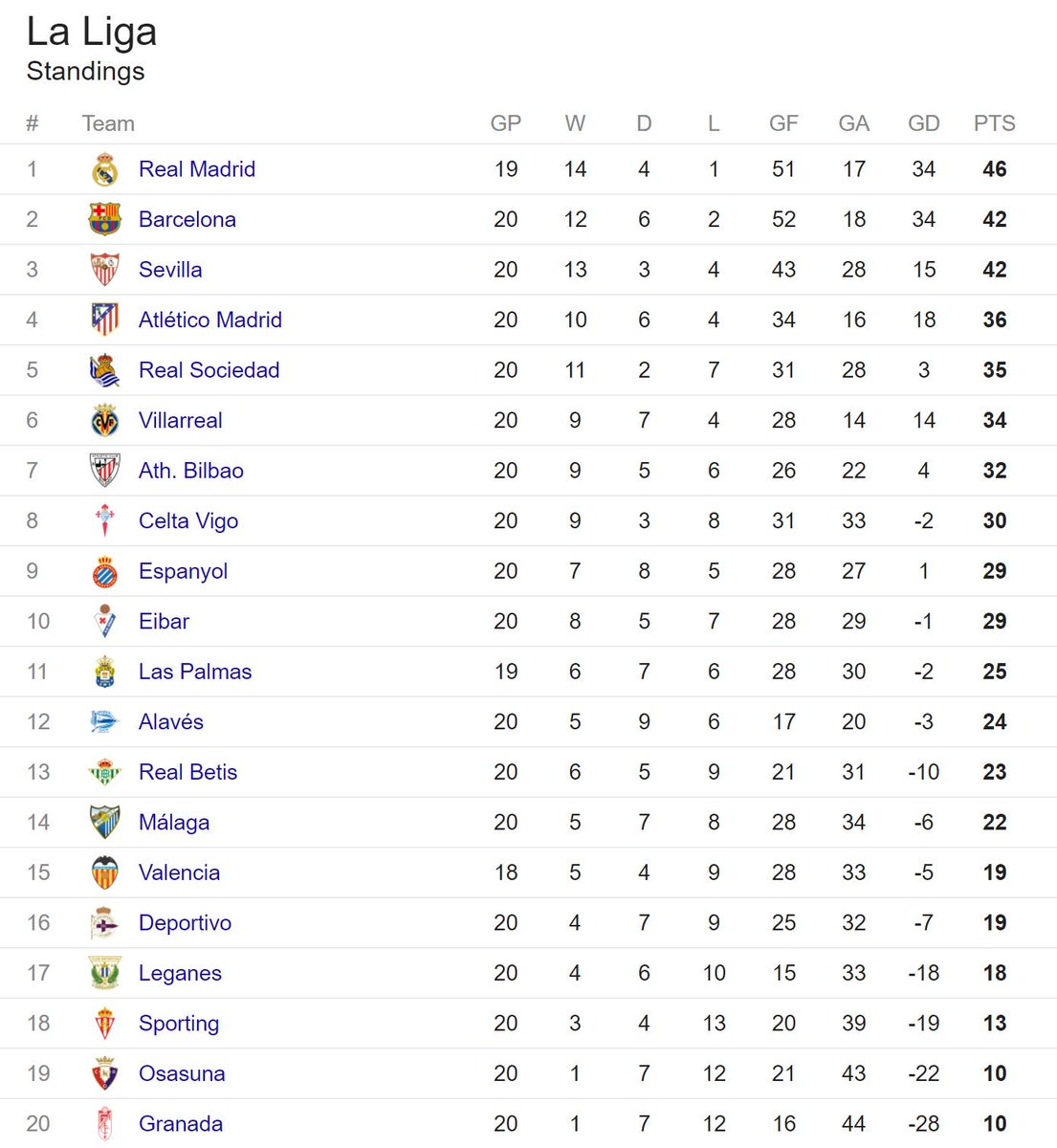 Totalbarca On Twitter Here S How La Liga Table Looks After