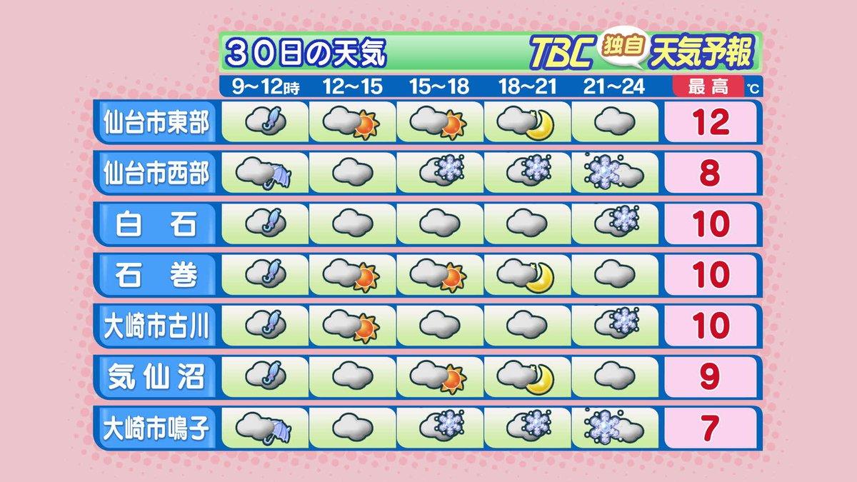 【2017/1/30-6:00 TBC気象台①】おはようございます。きょうの宮城県は、低気圧の影響で…