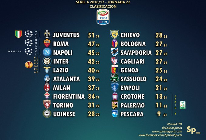 Orario prossime partite Coppa Italia e Serie A: da Inter-Lazio a Juventus-Inter
