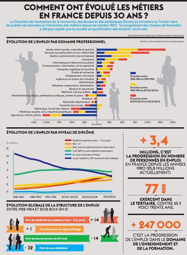 [Infographie] Comment les métiers ont évolué en France en 30 ans ? via cette étude de la #Dares https://t.co/1Kqx1ZC9l9