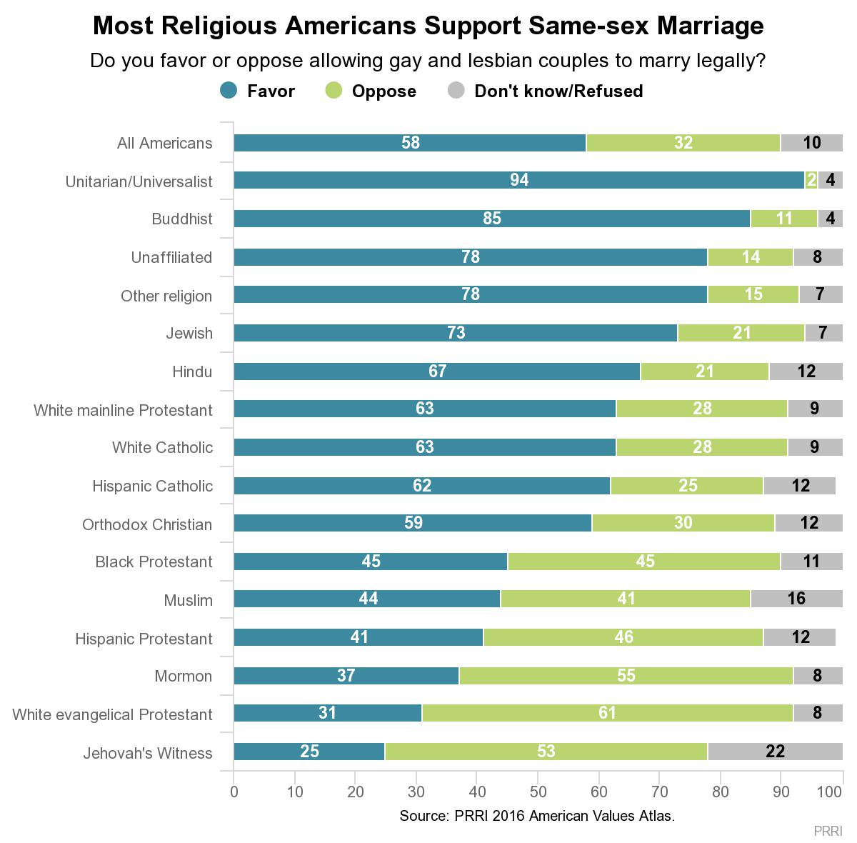 Jewish religion and homosexual marriage