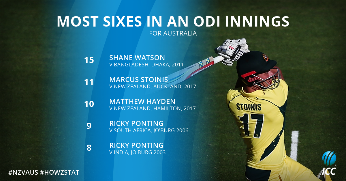The 11 sixes by MStoinis was the 2nd highest by an Australia batsman in an ODI!