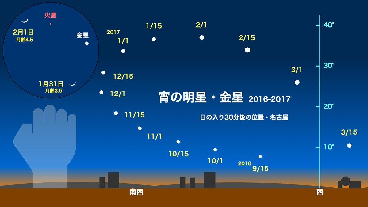明日(1/31)、明後日(2/1)の宵空で、金星と細い月が並びまーす。お見逃しなくー(^^)/ https://t.co/QN84fJrPy7