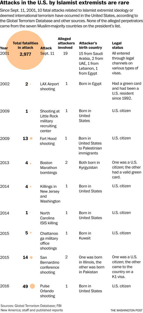 The White House hasn't named a recent deadly terror attack the ban would've stopped. That's because there are none. https://t.co/4LXEXt1GeV