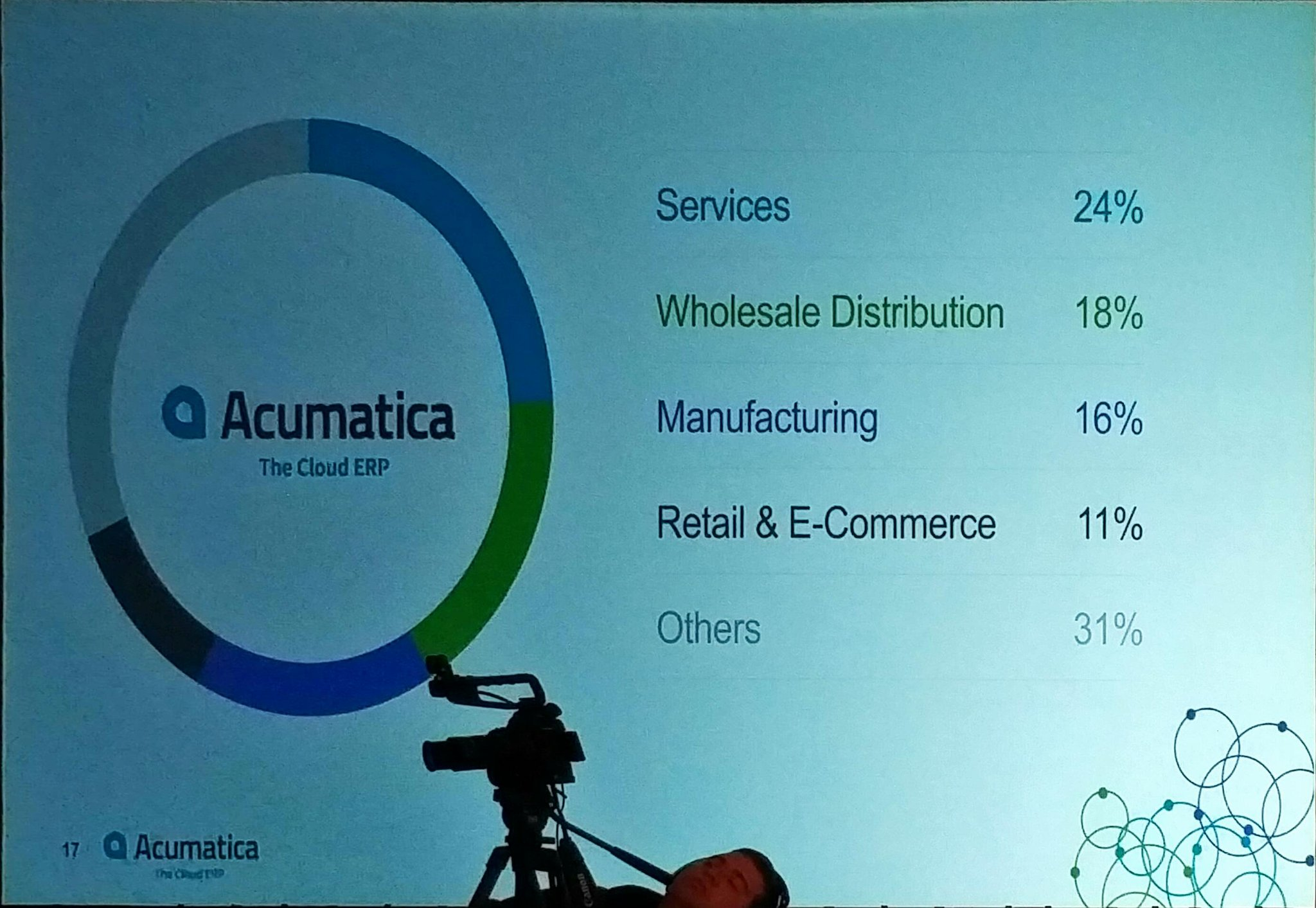 The @Acumatica customer break down  24% Services  18% Wholesale Distribution  16% Manufacturing  11% Retail &  E-Commere #AcumaticaSummit https://t.co/fVxWqsijru