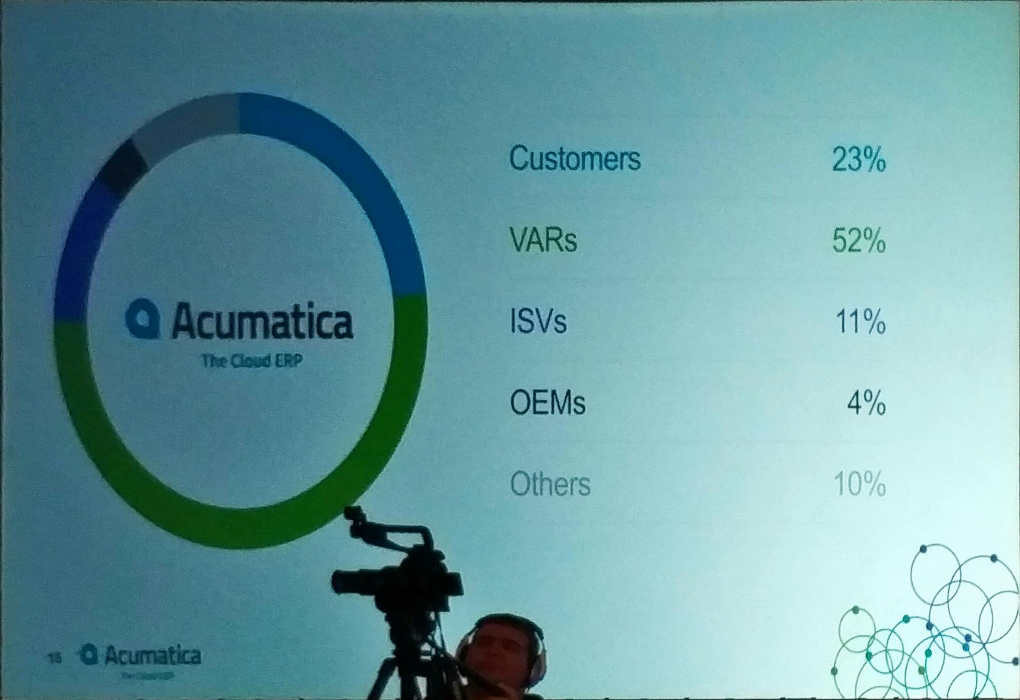 .@jon_roskill - Only the 2nd year @Acumatica has customers attend #AcumaticaSummit - already one quarter of attendees. https://t.co/ujVq6Sr8qJ