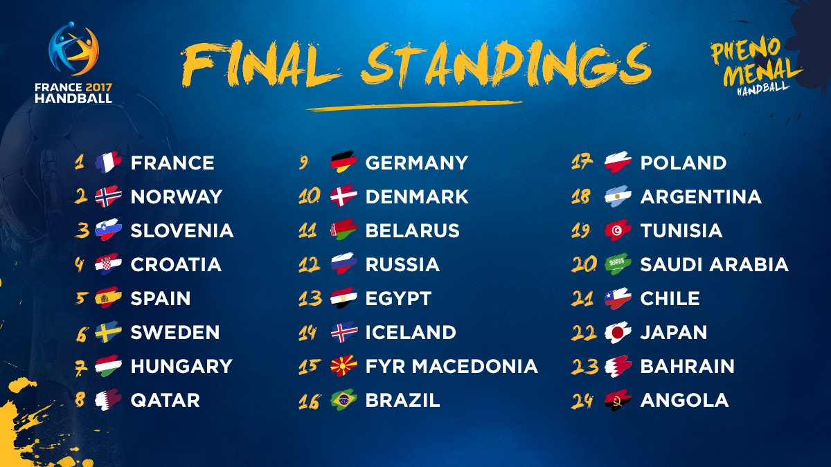 Final ranking of the 25th IHF Men's World Championship  #Handball2017...