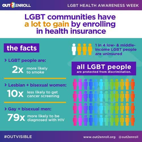 A1: And #LGBTQ Millennials – esp #QPOC, #trans, & #bi+ people – face many health disparities like HIV, cancer, smoking #MillennialMon https://t.co/2loLJQQwai