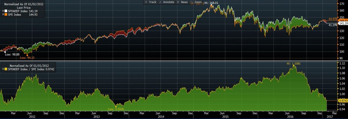 eurostoxx 350 vs aristocradas dividendo