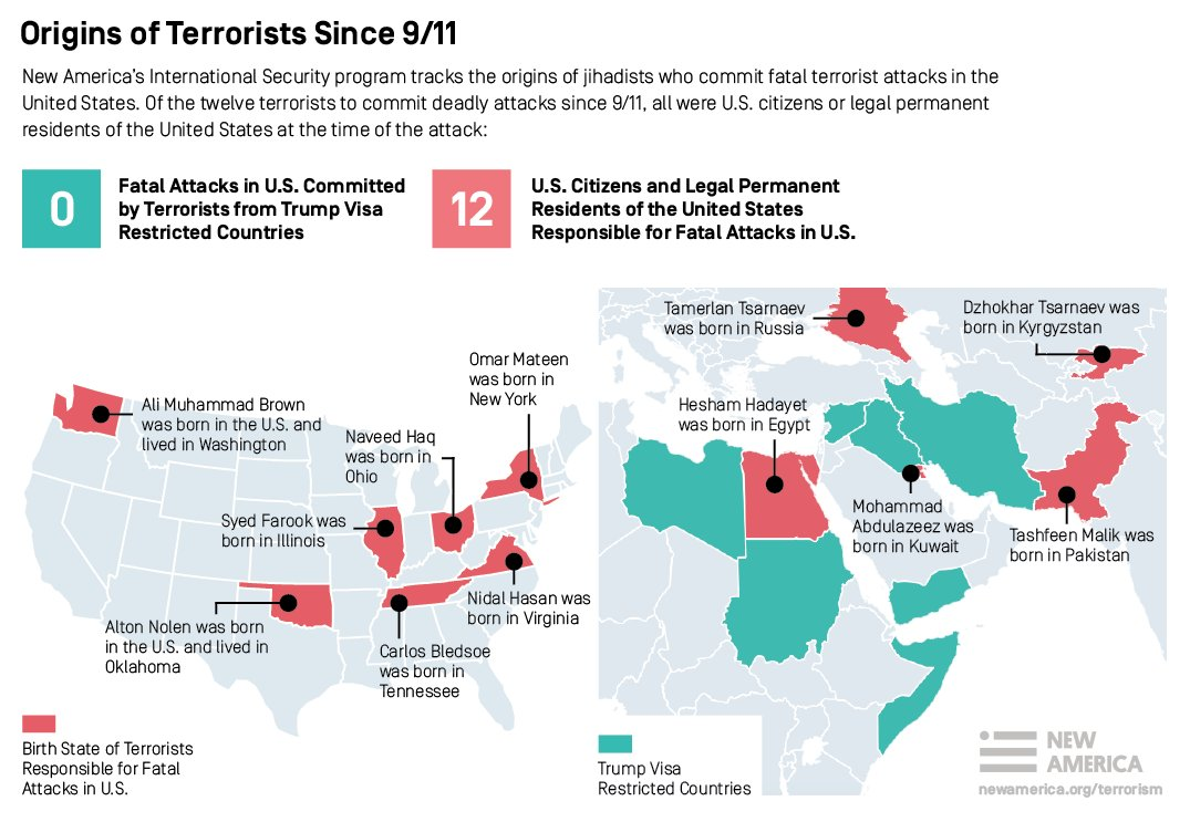 Fatal attacks in U.S. since 9/11 by terrorists from Trump visa-restricted countries: zero. https://t.co/w8s1f3Bam7 https://t.co/Q2QN7eYiME