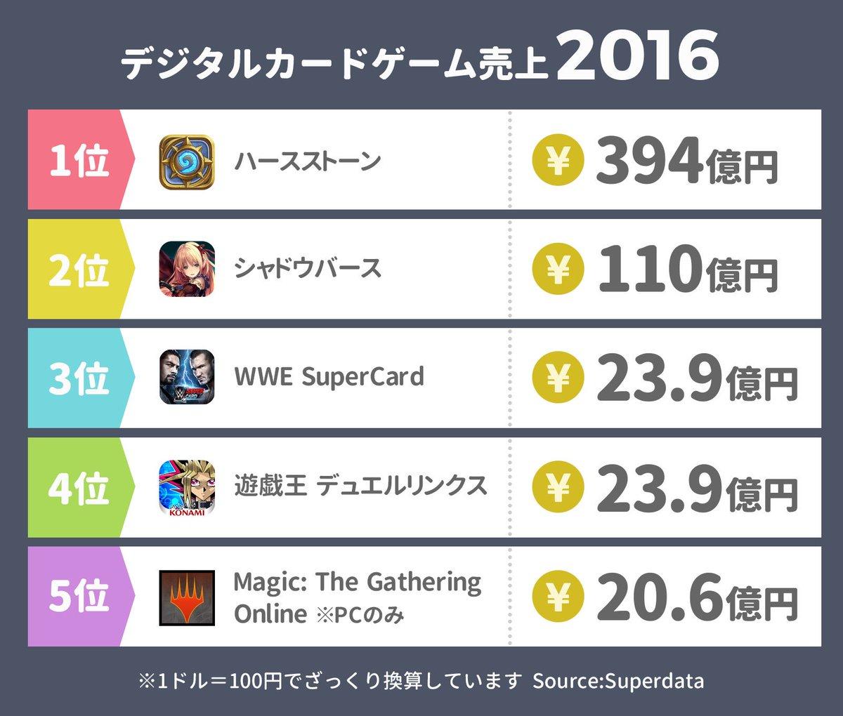 デジタルカードゲーム売上2016  1位:ハースストーン(394億円) 2位:シャドウバース(110…