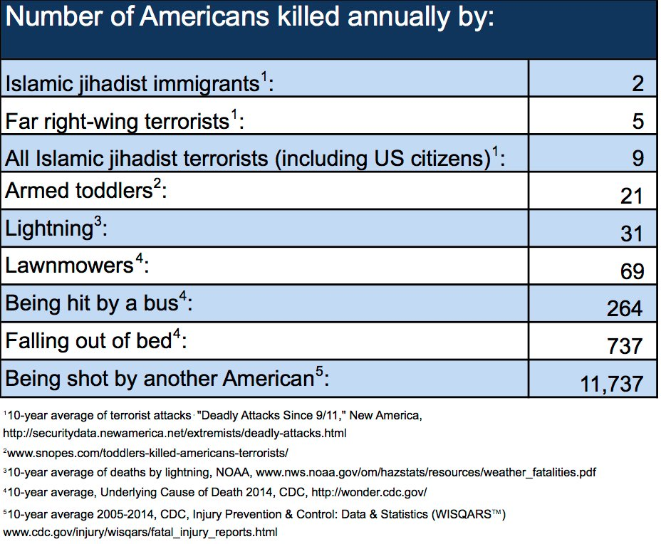 Number of Americans killed by... https://t.co/EZl0scJkHU