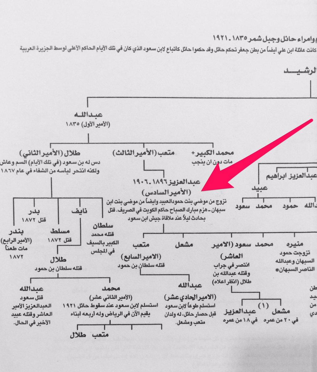وثائق من التاريخ En Twitter أحسنت تبق ى من أبناء عبدالعزيز بن متعب بن عبدالله بن رشيد إلخ التغريده أشكرك