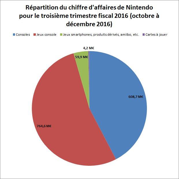 Nintendo stoppe la production de sa Wii U : l'échec est cinglant