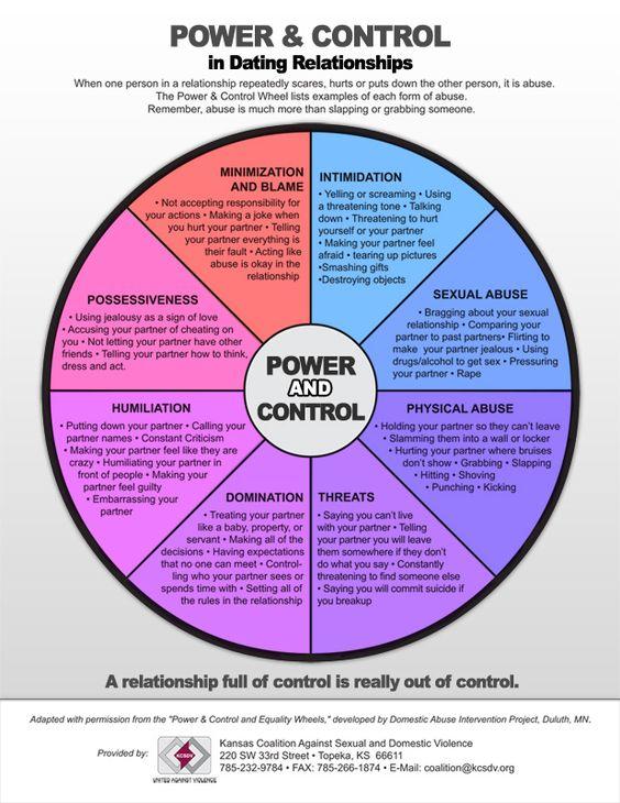 Outline of relationships