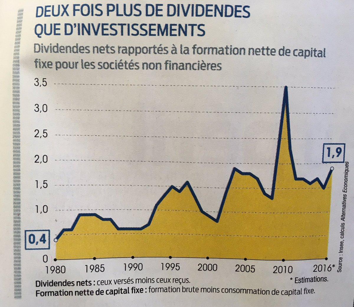 dividendes versus investissement : deux fois plus