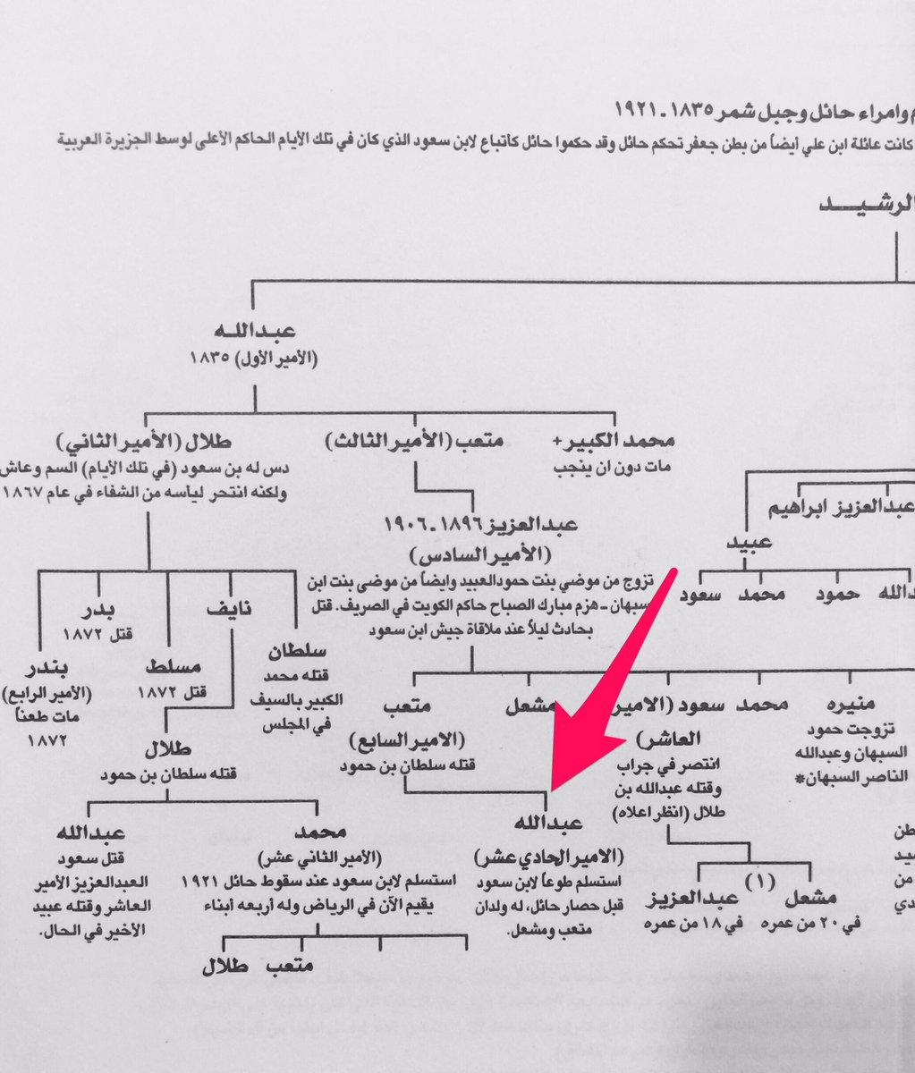وثائق من التاريخ On Twitter حكم عبدالله بن متعب بن عبدالعزيز بن متعب لمد ة أقل من سنه في ظل إنقسام بين الأسرة وشكوك من الغدر به فلجأ إلى الرياض