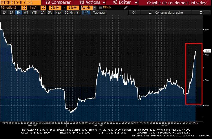 Grèce   Le taux 10 ans revient sur les niveaux de novembre   #Greece #10Y --&gt; <br>http://pic.twitter.com/mhFEEA298C