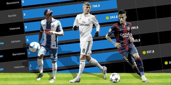 Kroos, Piatti o Neymar: ¿Quién lleva más asistencias? Así están los ránkings de #LaLiga  https://t.co/PqR4BBK4ss https://t.co/wlnTvSiSGj