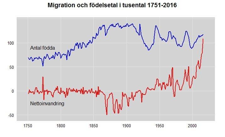 Migrationstakten vi har nu är sjukt hög sett historiskt.  Det är ett stort socialt experiment som genomförs med landet nu.