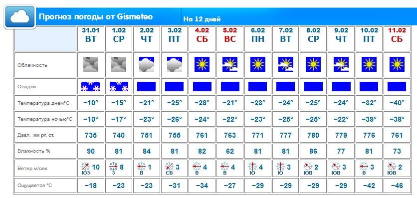 Погода в рязани от гизметео