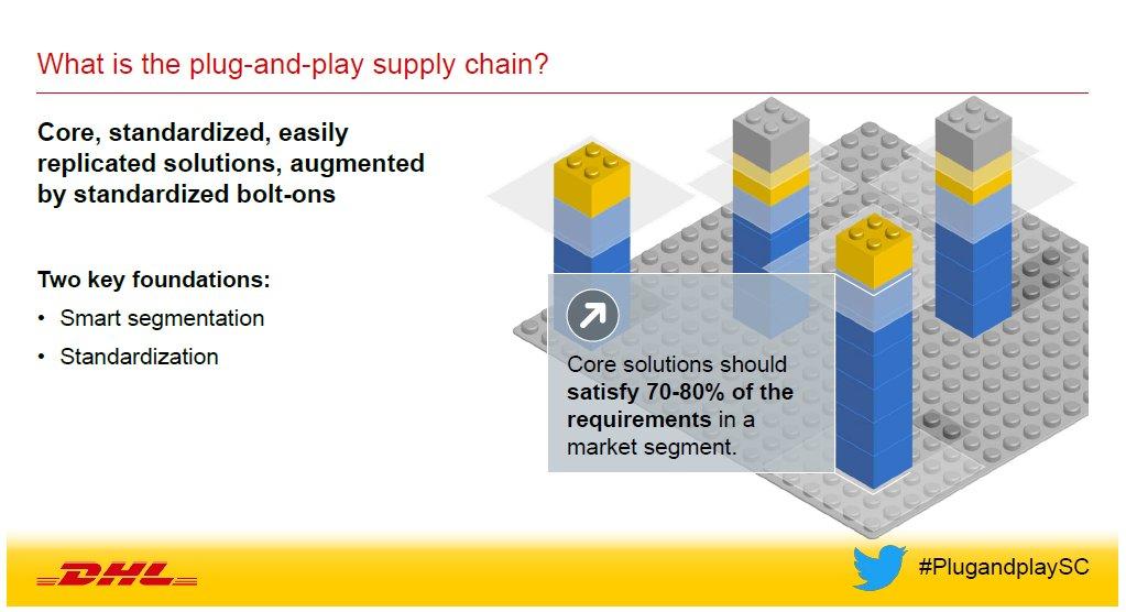 What is  #plugandplaysc? #segmentation #standardization of #supplychain https://t.co/cmqH5oVl83