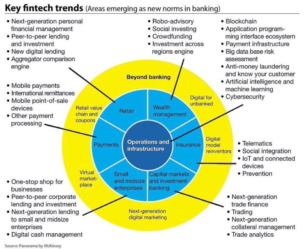 Trends assement hcl technologies