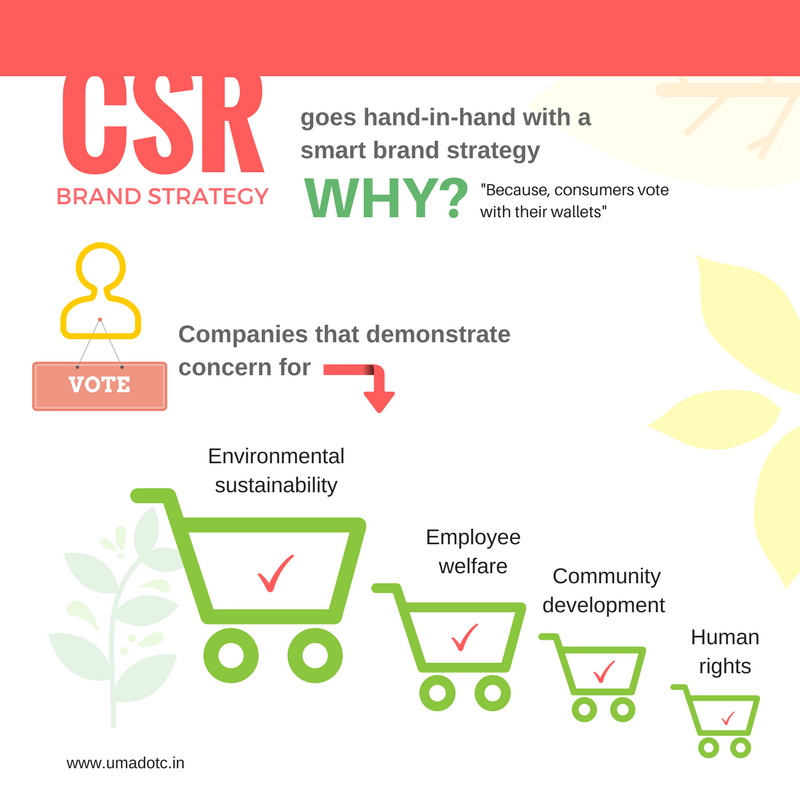 #CSR & Brand #strategy : How #consumers vote? ... #sustainability #supplychain #business #social https://t.co/2gstC2f2bQ