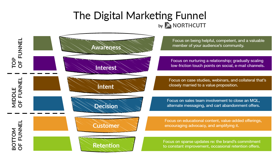 How's your marketing funnel?   https://t.co/faeTkoEr1r https://t.co/XxQNnUGSln