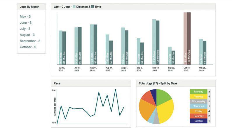 Build a data dashboard with AngularJS • Codigger