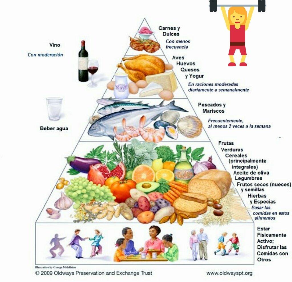 Dieta de gimnasio